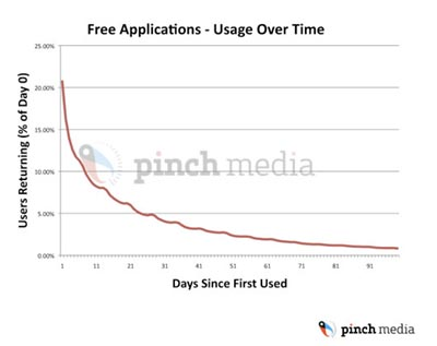 image_1187_largeimagefile 95% of iPhone Users Ditch Apps After One Month
