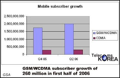 image_33174_largeimagefile Report indicates CDMA's slow bleed, GSM's rising popularity