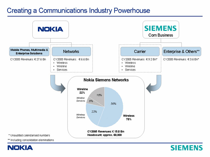 image_33926_superimage Nokia signs merger with Siemens