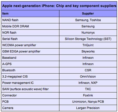 image_455_largeimagefile Apple Contracts 15 Companies to Build Next-Gen iPhone