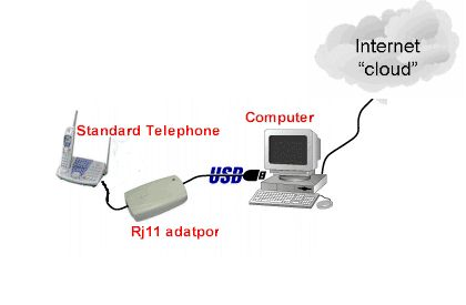 image_46637_largeimagefile CuPhone Adaptor connects RJ11 Phones to Skype