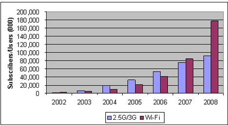 image_54472_superimage Wi-Fi will surpass 3G by 2007
