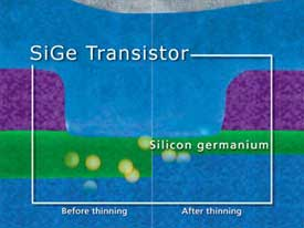 image_62563_largeimagefile IBM Announces Worlds Fastest Silicon-Based Transistor