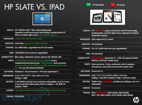 HP Slate vs. Apple iPad Specs