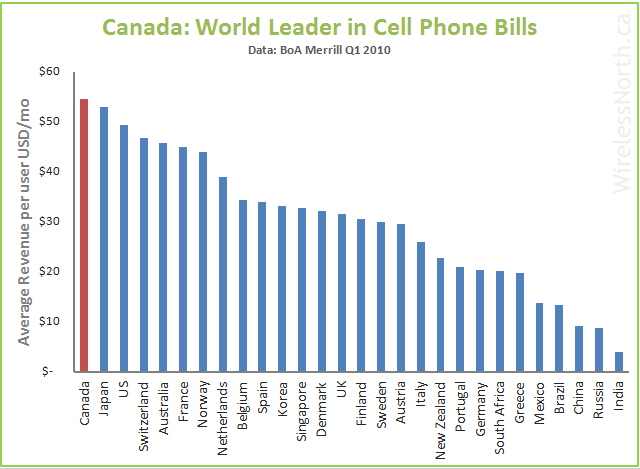 cell-phone-bills