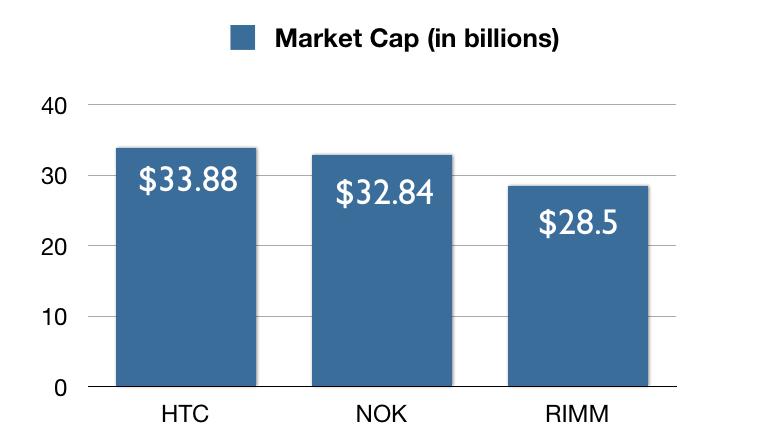 htc-market-cap-