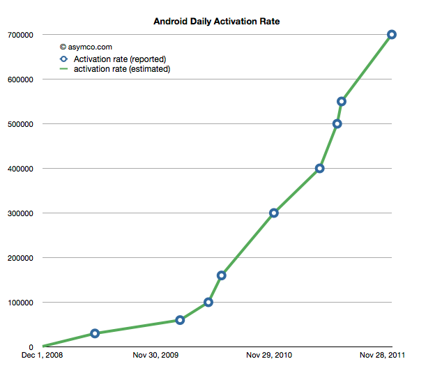 android-activations