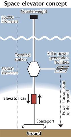 space-elevator1