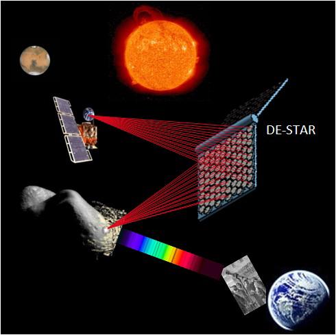 De-Star