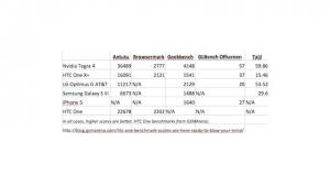 tegra4-benchmarks-2