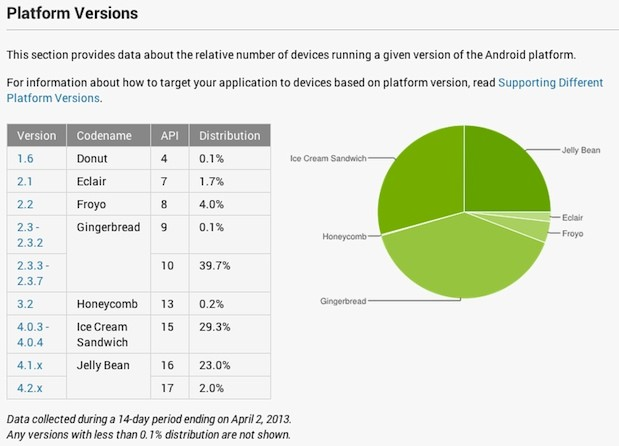 android dashboard stats update