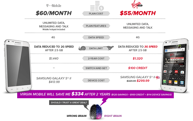 t-mobile-virgin-chart