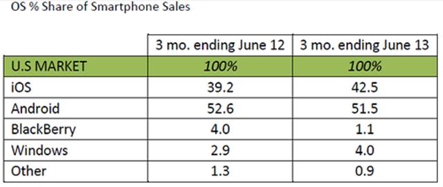 windows-phone-us-share
